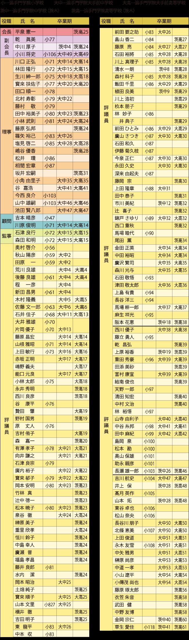 平成26年~28年山桜会評議員