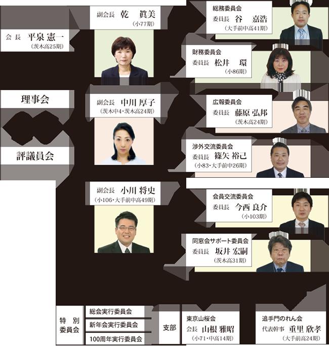 平成26年~28年山桜会組織図
